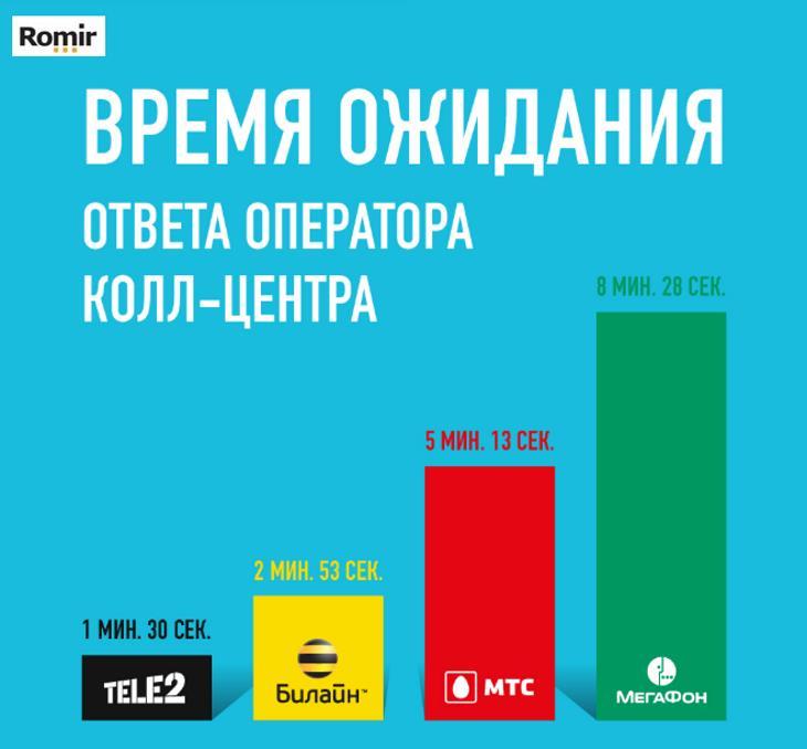 По данным Ромир, Tele2 быстрее всех отвечает на вопросы клиентов