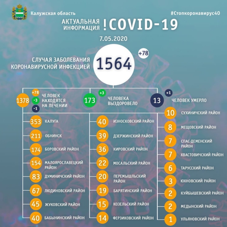 Статистика коронавирус 07 мая