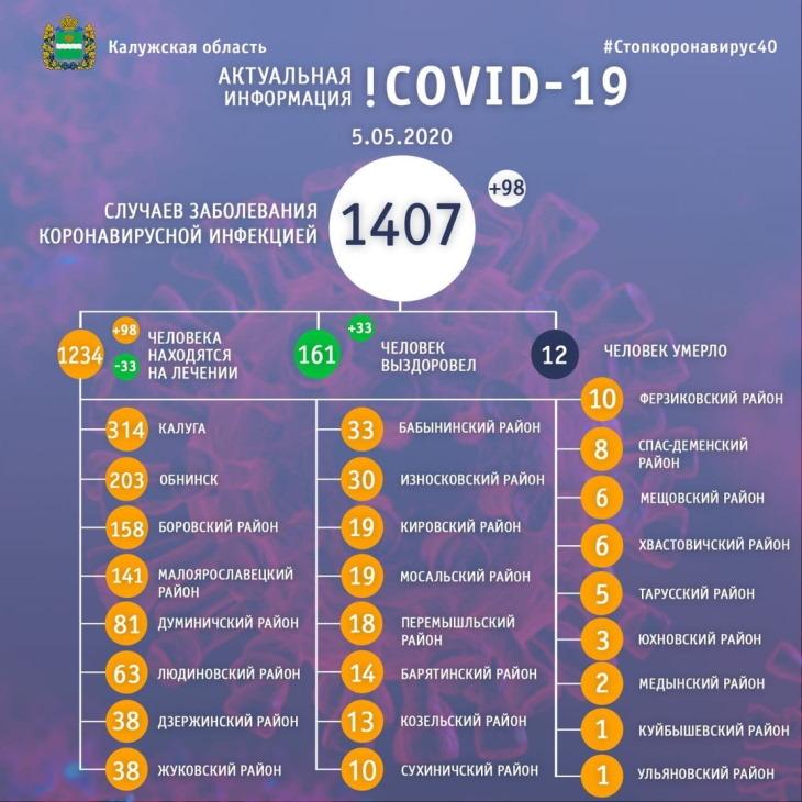 Статистика коронавирус 05 мая