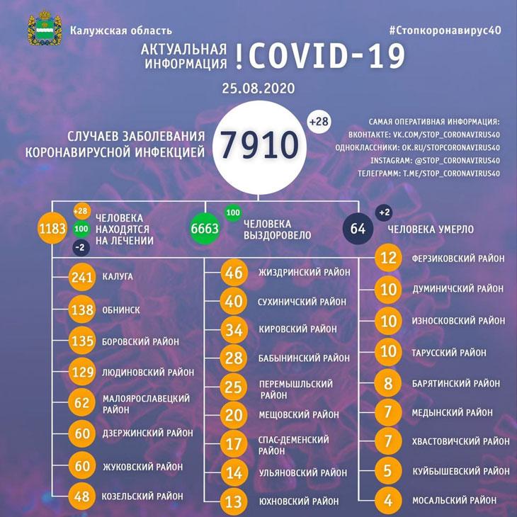 коронавирус 25 августа