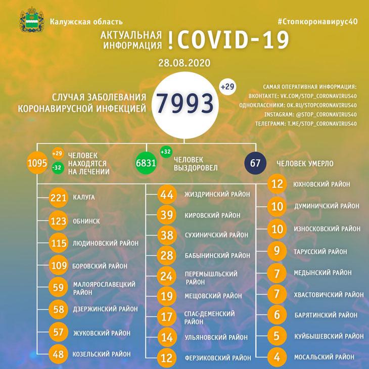 коронавирус 28 августа
