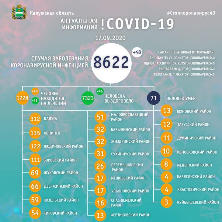коронавирус 17 сентября