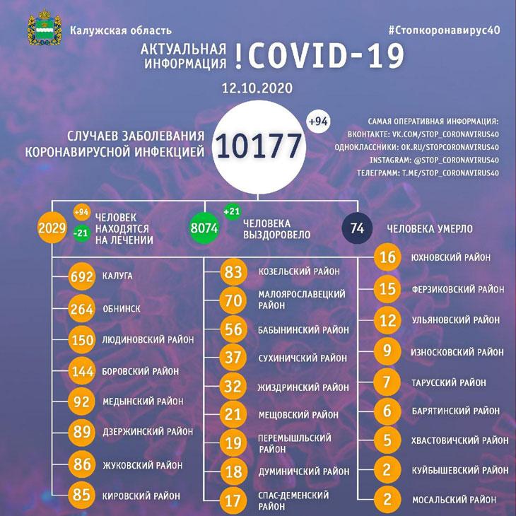 ковид 12 октября