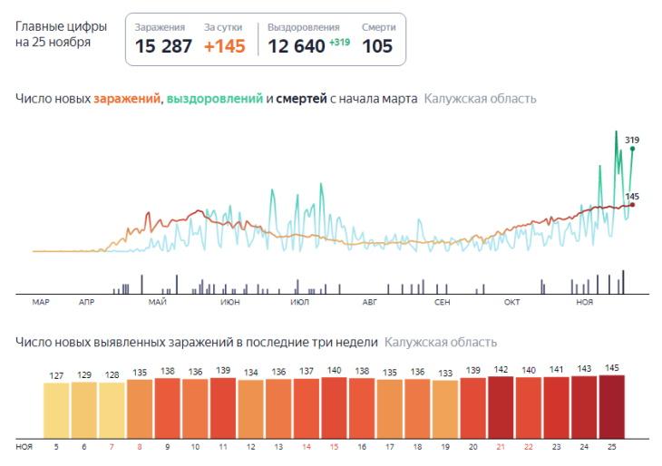 Статистика Калужской области 25 ноября