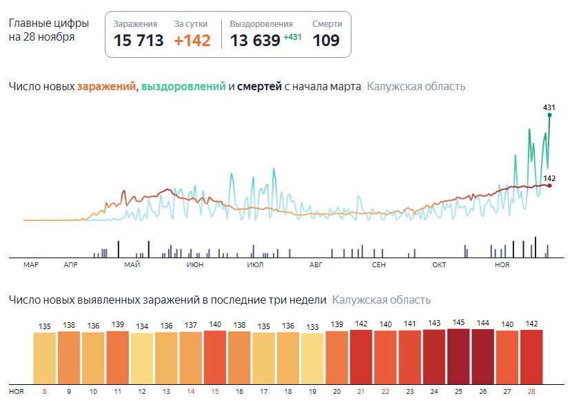 Статистика коронавирус на 28 ноября