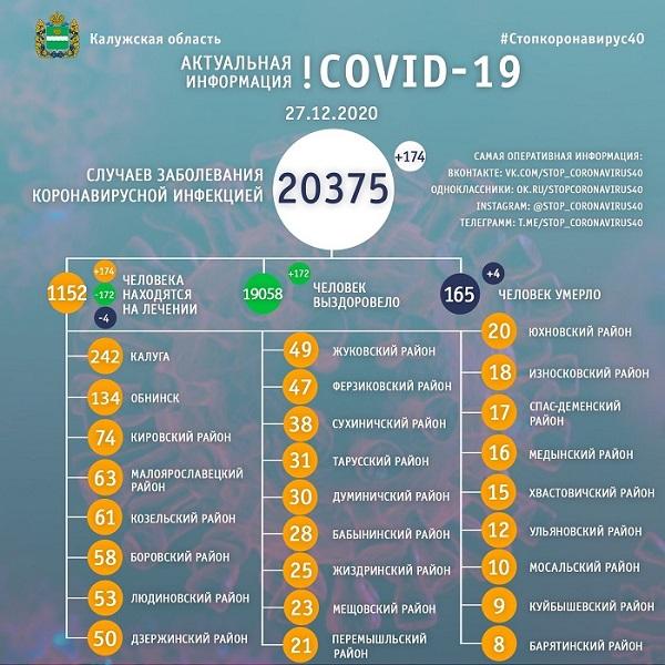 В Калужской области коронавирус унёс жизнь ещё 4 жителей