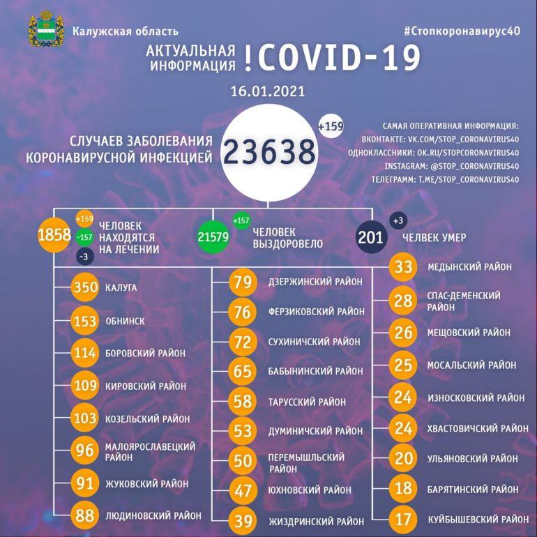 В Калужской области от коронавируса скончались еще три человека