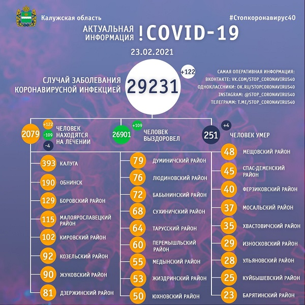 23 февраля от коронавируса умерли ещё четверо калужан