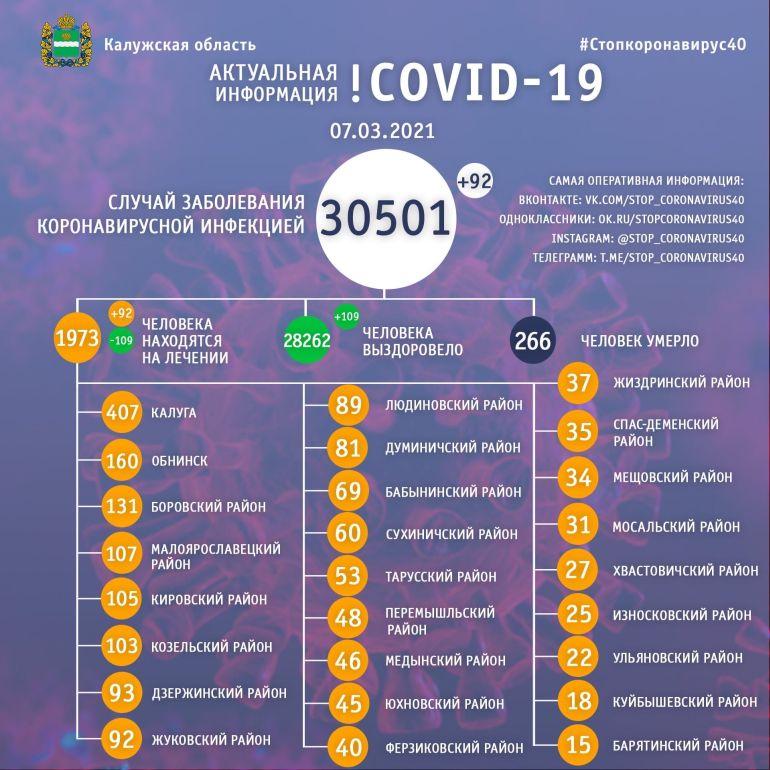 109 человек выздоровели от коронавируса в Калужской области 7 марта