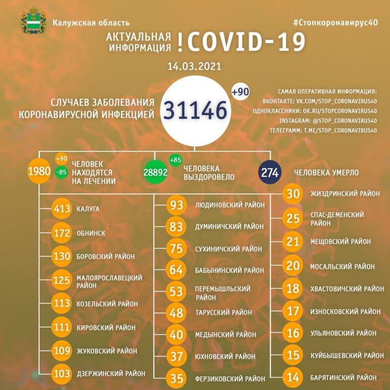 90 человек заболели коронавирусом в Калужской области 14 марта