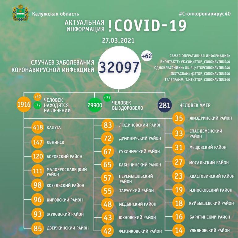С начала пандемии 29 900 калужан выздоровели от COVID-19