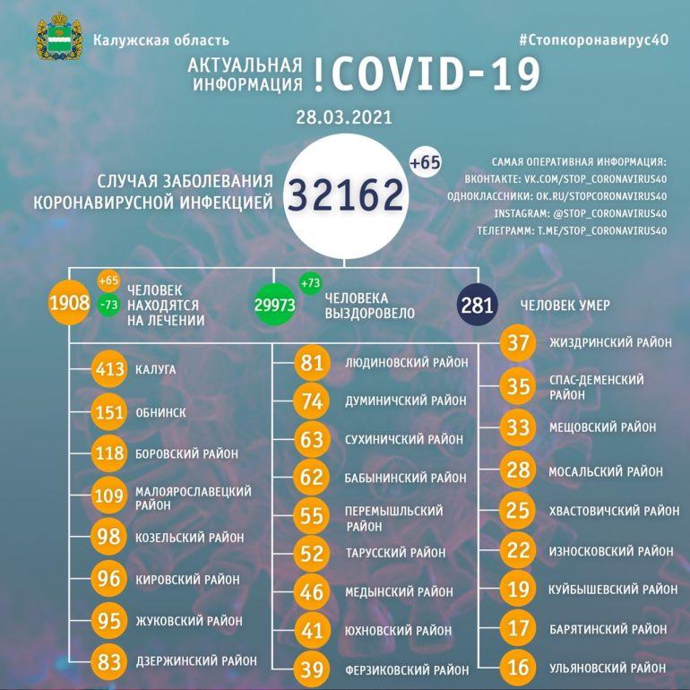 65 человек заболели коронавирусом в Калужской области 28 марта
