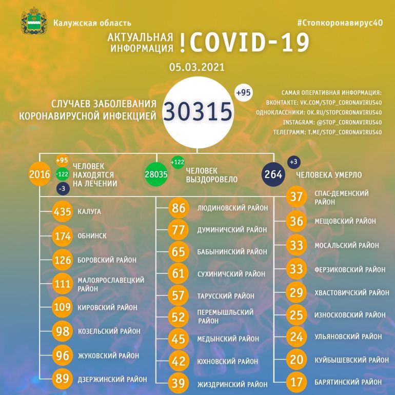 Три человека умерли от коронавируса в Калужской области 5 марта