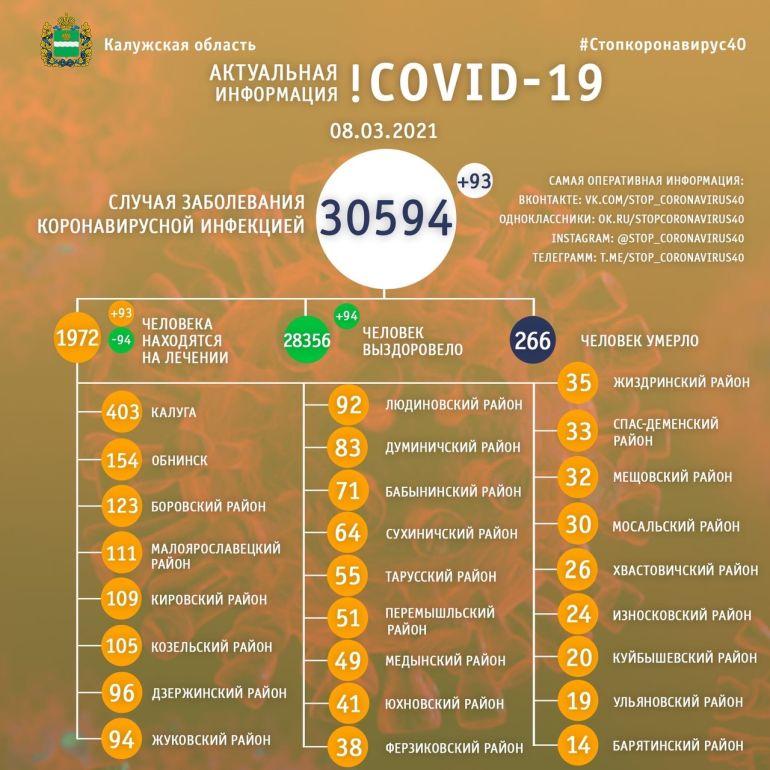 93 человека заболели коронавирусом в Калужской области 8 марта