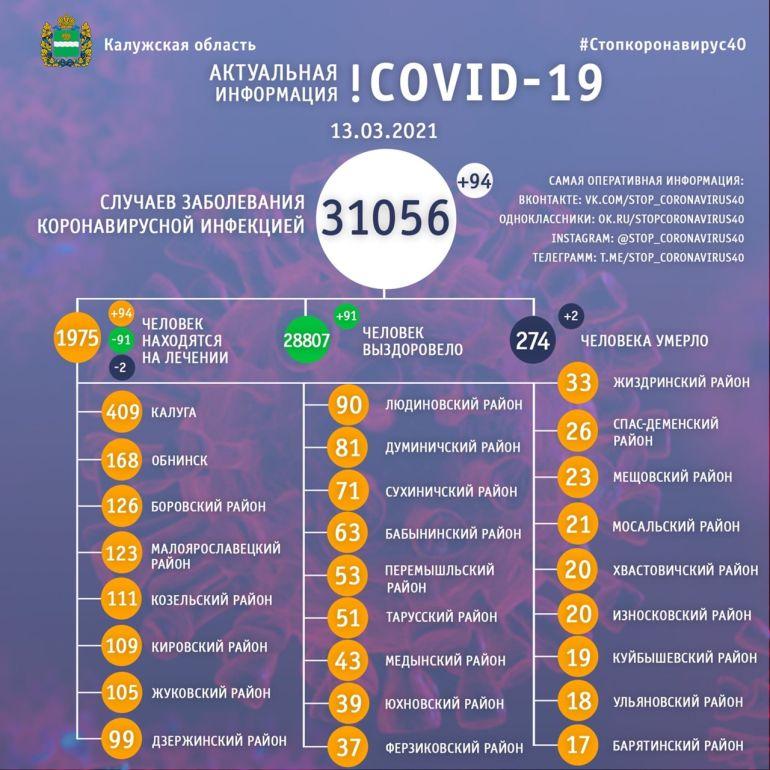 Два человека скончались от коронавируса в Калужской области 13 марта