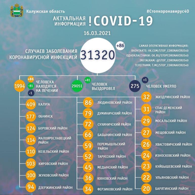 За сутки еще один человек умер от коронавируса в Калужской области