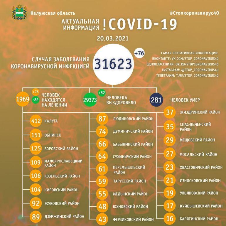 76 человек заболели коронавирусом за сутки в Калужской области
