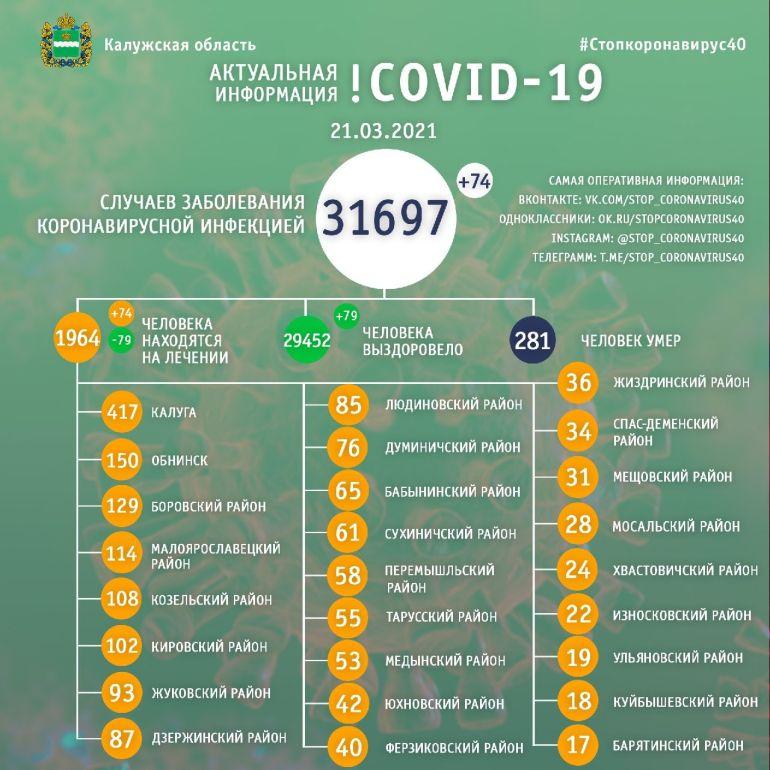 За сутки 74 калужанина заболели коронавирусом