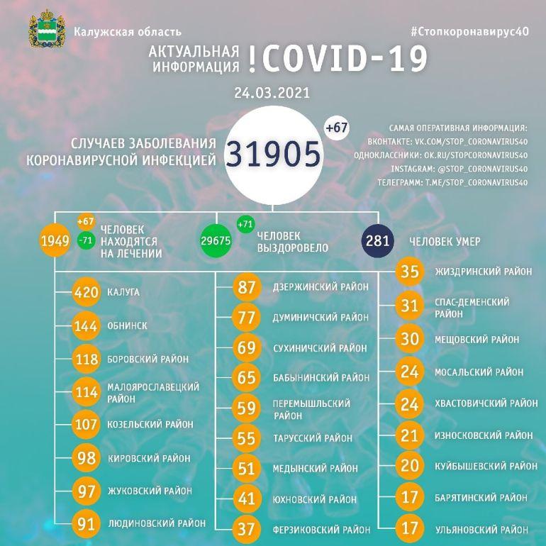 67 человек заболели коронавирусом в Калужской области 24 марта