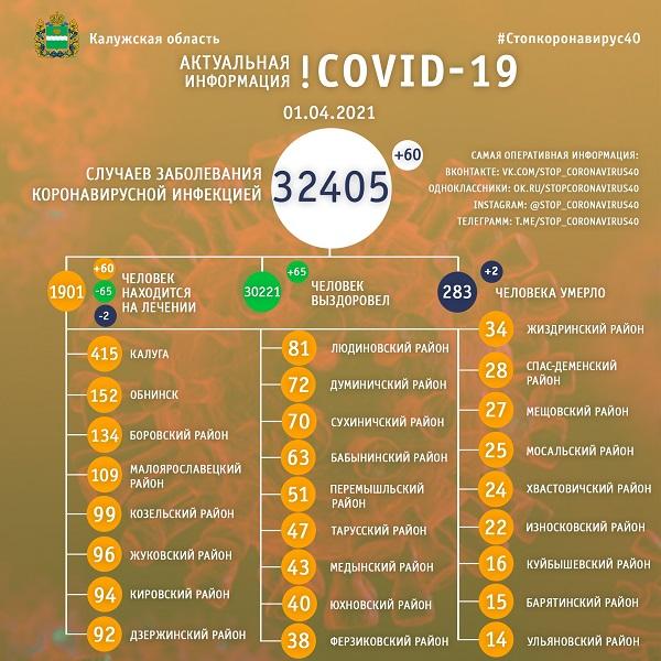 Житель Калуги и Юхновского района умерли от коронавируса 1 апреля