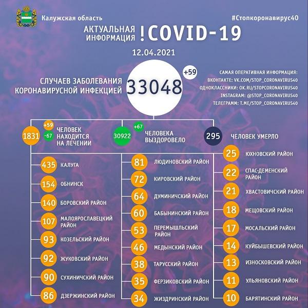 Количество заболевший COVID-19 в Калужской области превысило 33 тысячи человек