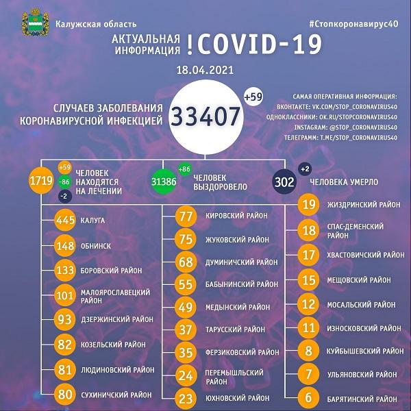 В Калужской области 300 человек умерли от коронавируса с начала пандемии