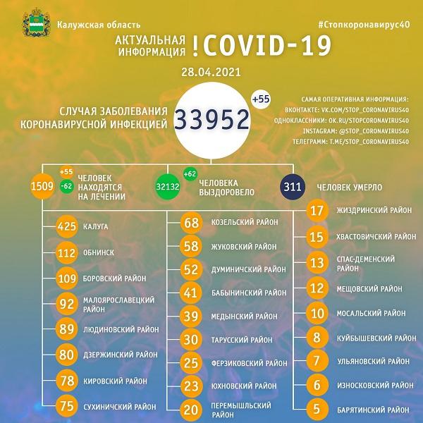 В Калужской области от коронавируса лечатся более 1500 человек