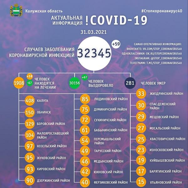 В последний день марта в Калужской области выявили 59 ковид-больных