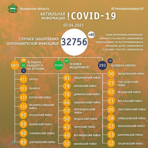 В Калужской области коронавирус унёс жизнь ещё трёх жителей