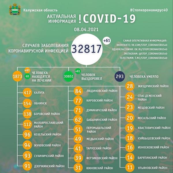 За сутки 61 человек заболел коронавирусом в Калужской области