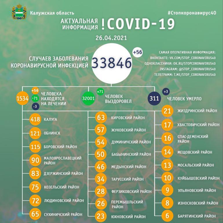 Три человека скончались за сутки от коронавируса в Калужской области