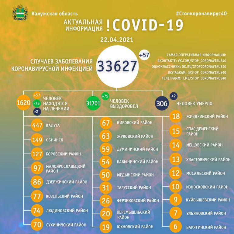 Два человека скончались за сутки от коронавируса в Калужской области