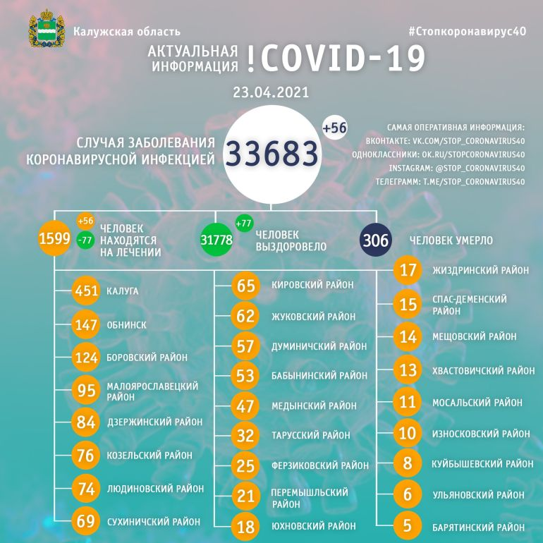 56 человек заболели коронавирусом в Калужской области 23 апреля
