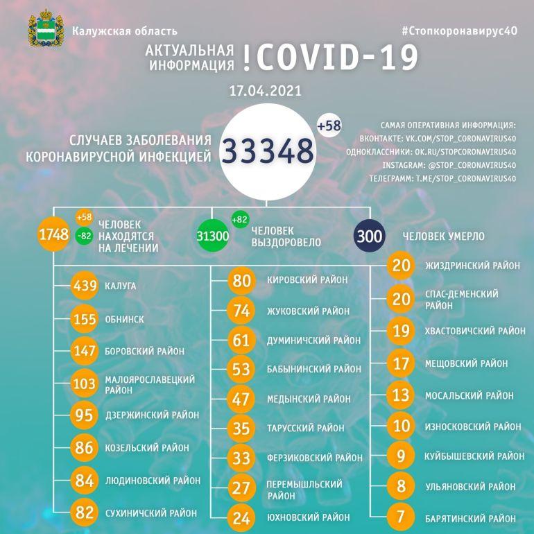 В Калужской области за сутки выявили 58 больных коронавирусом