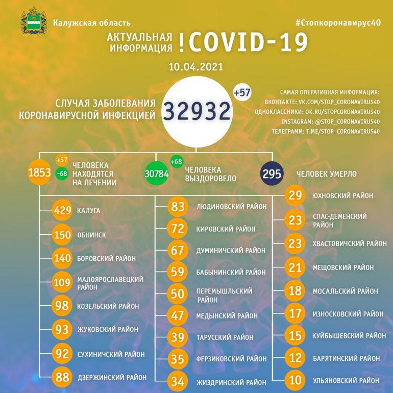 Еще 57 человек заболели коронавирусом в Калужской области