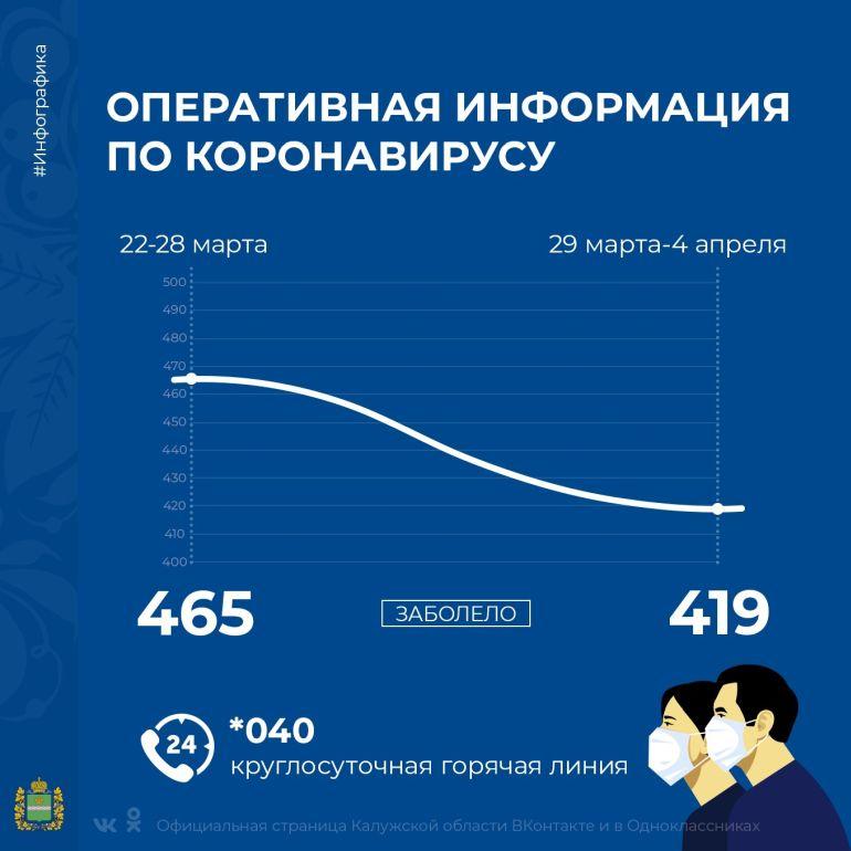 В Калужской области за неделю на 10 процентов сократилось количество больных COVID-19