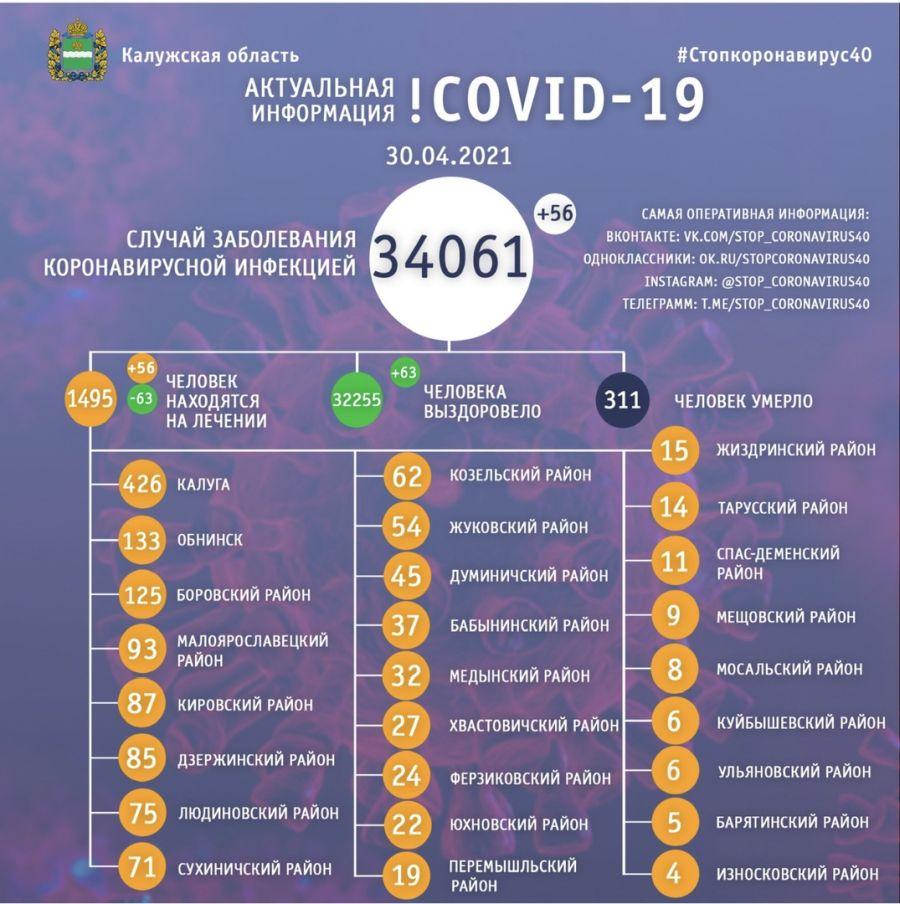 В Калужской области за сутки 56 калужан заболели коронавирусом