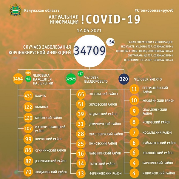1464 жителя Калужской области лечатся от коронавируса