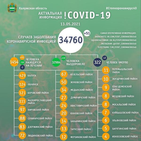 В Калужской области коронавирус унёс жизни ещё двух жителей