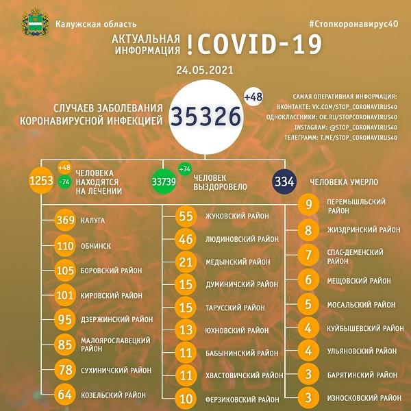 За минувшие сутки COVID-19 выявили у 48 калужан