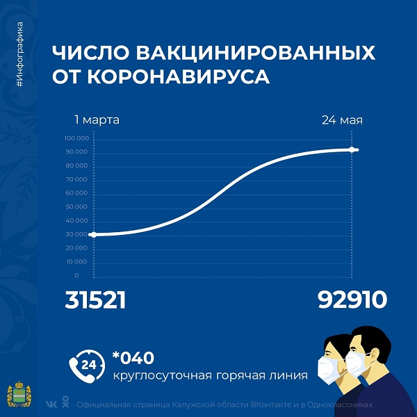 В Калужской области от коронавируса привились 92 910 человек