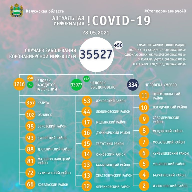 За сутки 50 человек заболели коронавирусом в Калужской области