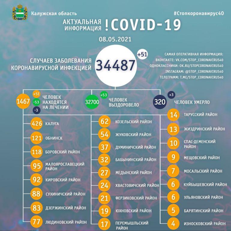 Три человека скончались от коронавируса в Калужской области 8 мая