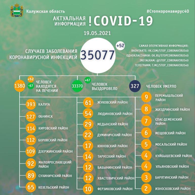 В Калужской области 52 человека заболели коронавирусом за сутки