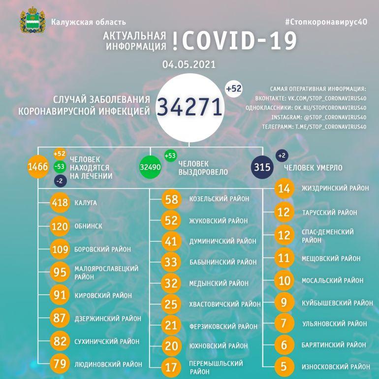 За сутки еще два человека умерли от коронавируса в Калужской области