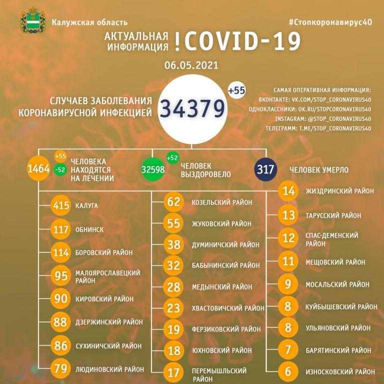 За сутки еще 55 человек заболели коронавирусом в Калужской области