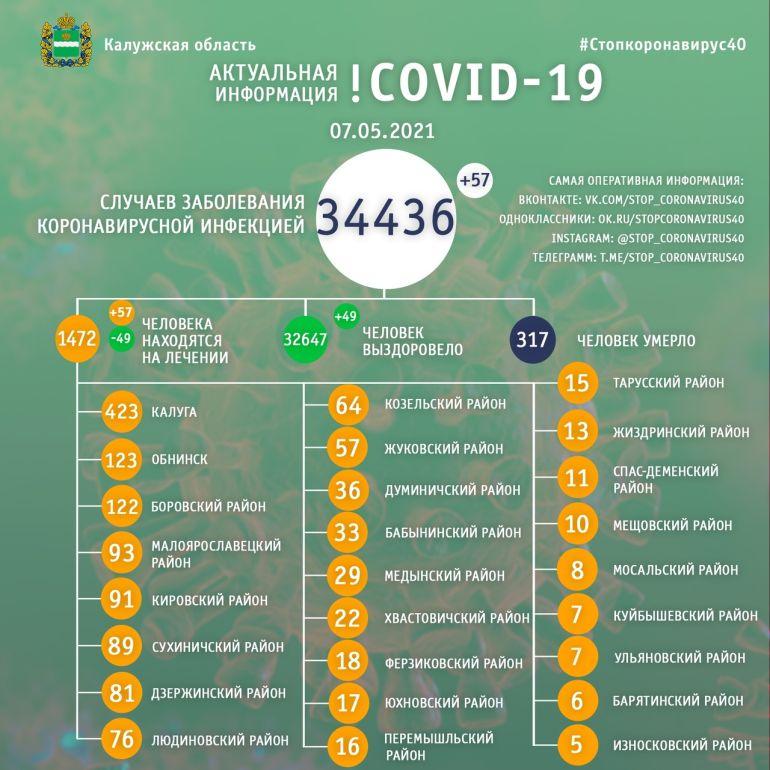 Количество больных коронавирусом в Калужской области выросло до 34 436