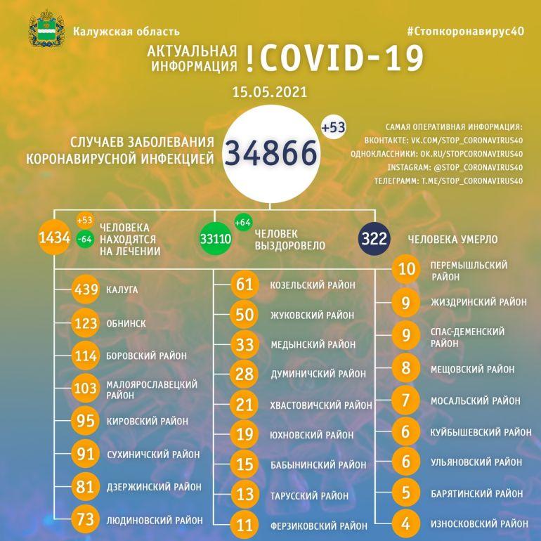 Количество больных COVID-19  в Калужской области выросло до 34 866 человек