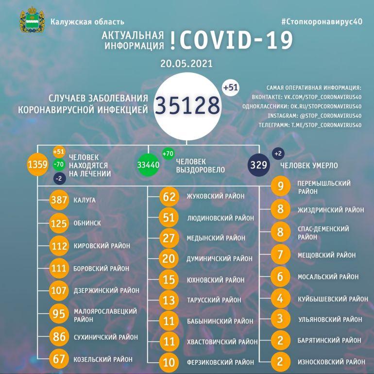 Два человека скончались от коронавируса в Калужской области 20 мая
