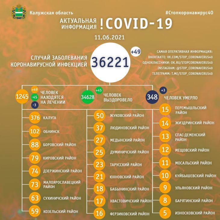 Еще три человека скончались от коронавируса в Калужской области